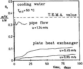 forced convection in a cross flow heat exchanger essay