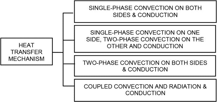 Classification of heat exchangers: An overview - Heat Exchanger ...